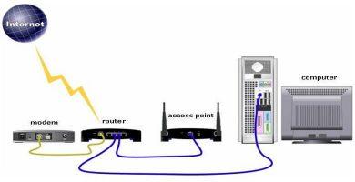 router-punto-de-acceso