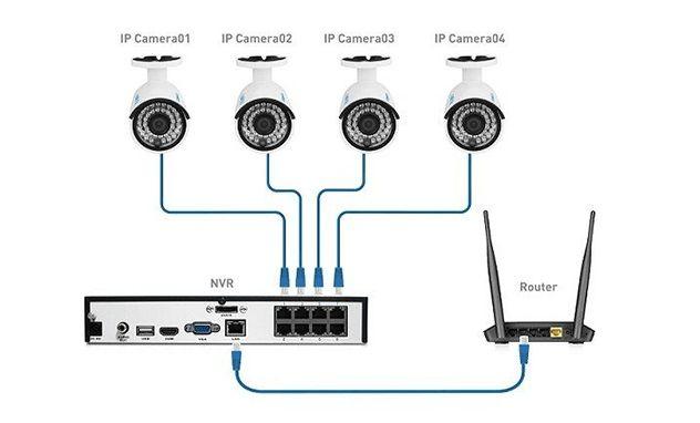 conexion cable camara ip